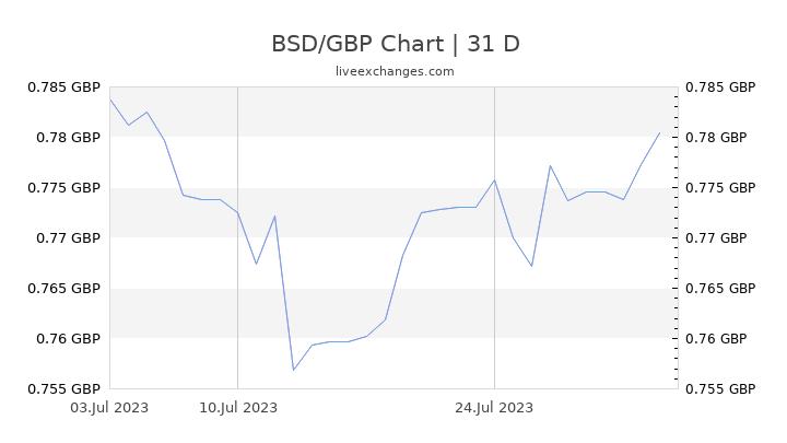 BSD/GBP Chart