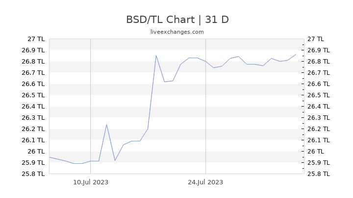 BSD/TL Chart