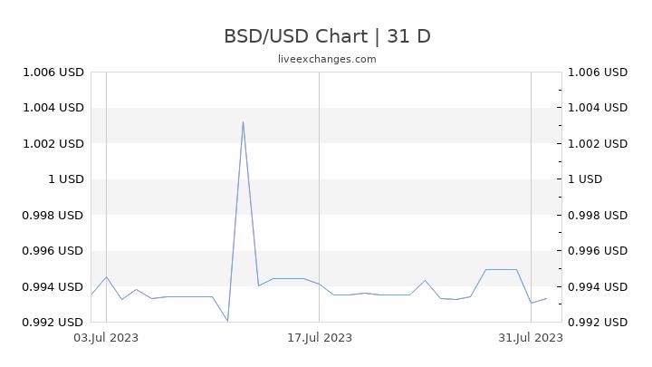 BSD/USD Chart