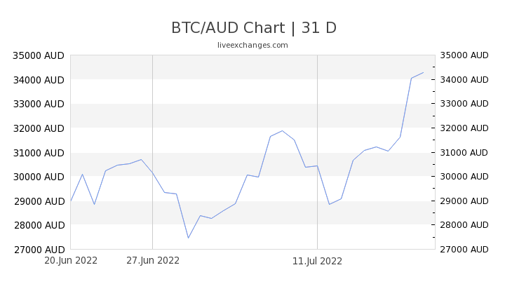 1 Btc To Aud Exchange Rate Convert