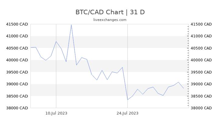 CAD į BTC - Kanados doleris į Bitcoinas valiutos keitiklį