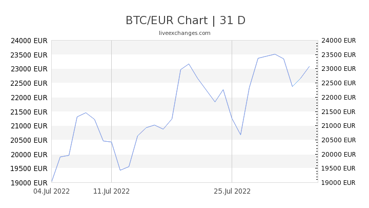1 Btc To Eur Euro Exchange Rate How