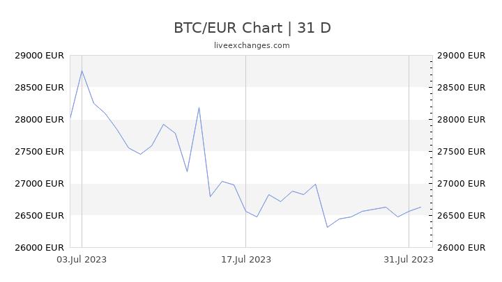 BTC/EUR Chart