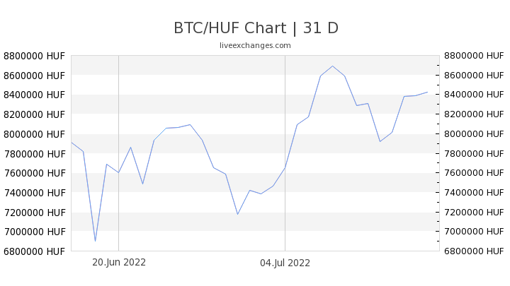 1 bitcoin forintba