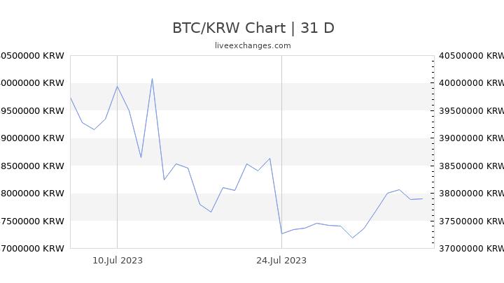 Quanto costa 0,121837 Bitcoin (Bitcoin) in Won Sudcoreano (Won)?