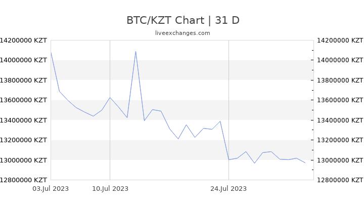 bitcoin mennyit tenge-ben)