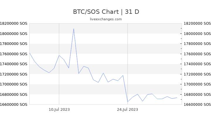 bitcoin borsa grafico