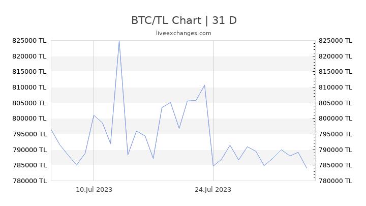 BTC/TL Chart