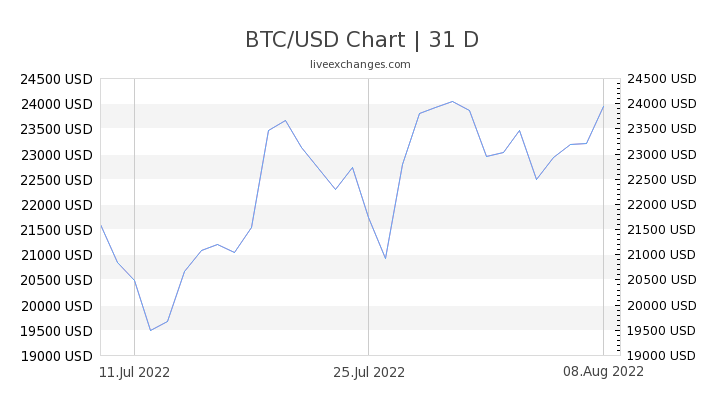1 Btc To Usd Exchange Rate Bitcoin