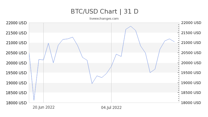 1 Btc To Usd Exchange Rate Bitcoin To Us Dollar Currency Converter Live Calculator