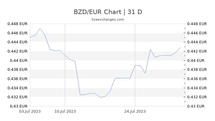 BZD/EUR Chart