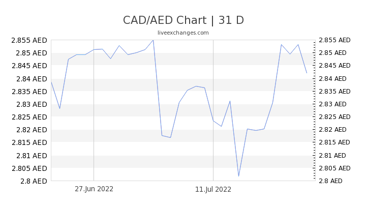 CAD/AED Chart