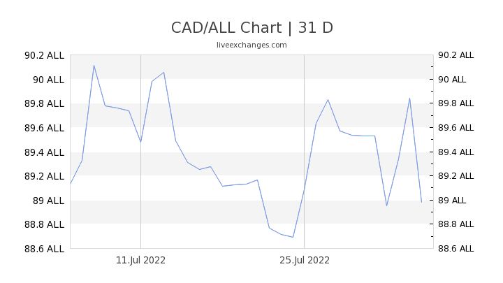 CAD/ALL Chart