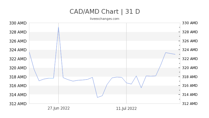 CAD/AMD Chart