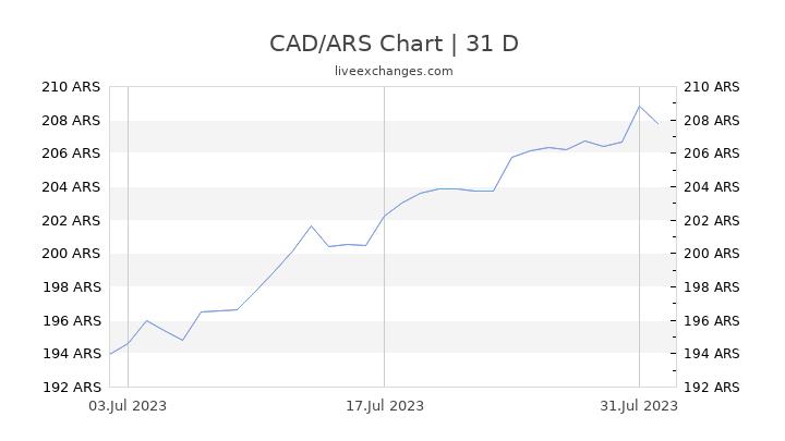 CAD/ARS Chart