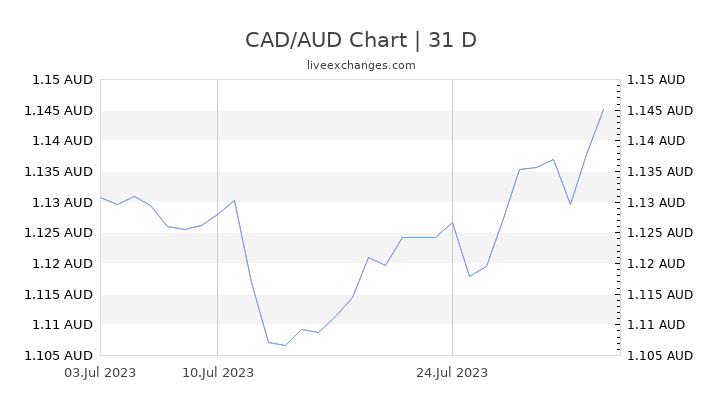 CAD/AUD Chart
