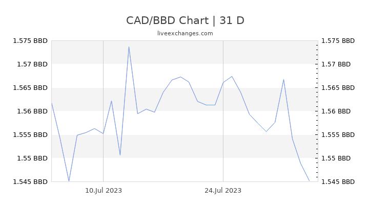 CAD/BBD Chart