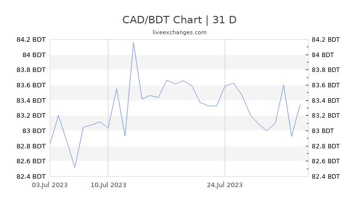 CAD/BDT Chart