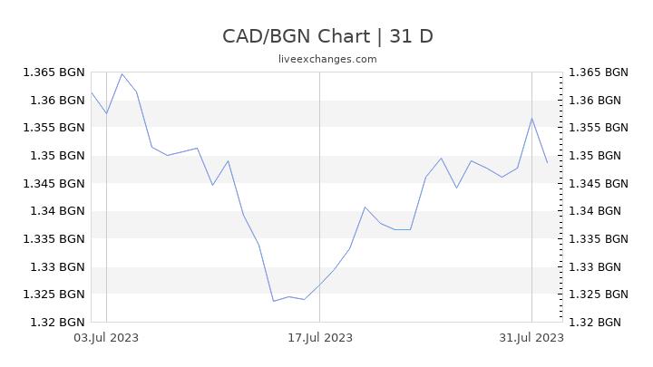 CAD/BGN Chart