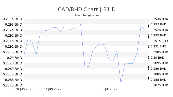 CAD/BHD Chart