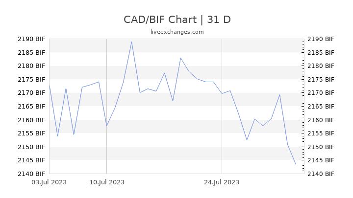 CAD/BIF Chart