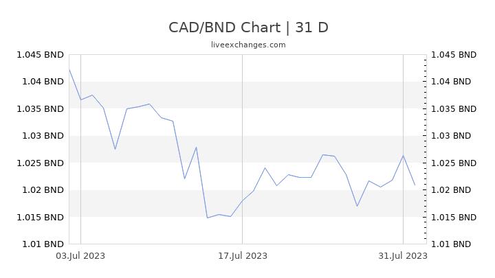 CAD/BND Chart