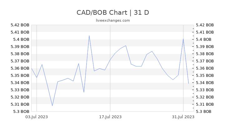 CAD/BOB Chart
