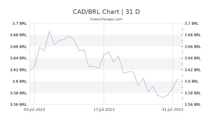 CAD/BRL Chart