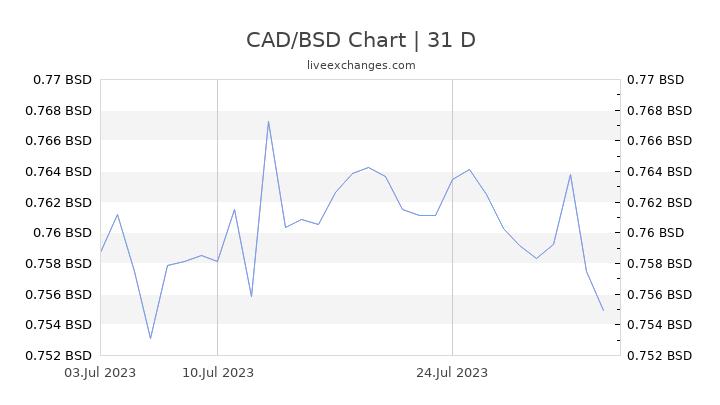 CAD/BSD Chart