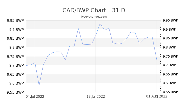 CAD/BWP Chart