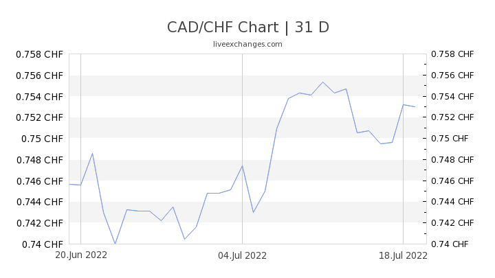 CAD/CHF Chart
