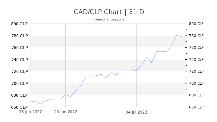 CAD/CLP Chart