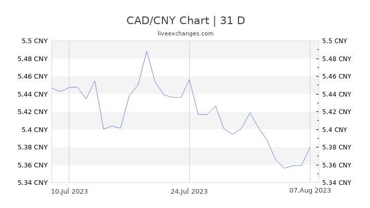 CAD/CNY Chart