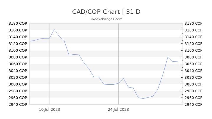 CAD/COP Chart