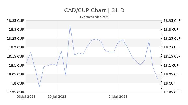 CAD/CUP Chart