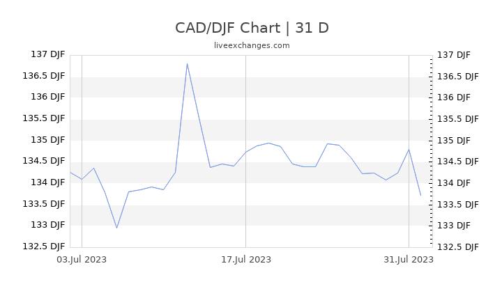CAD/DJF Chart