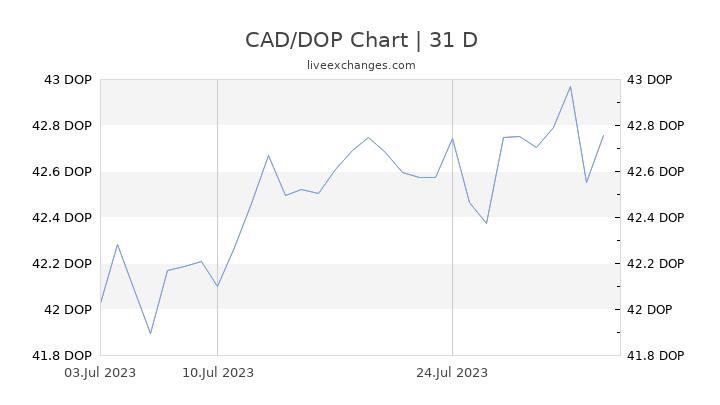 CAD/DOP Chart