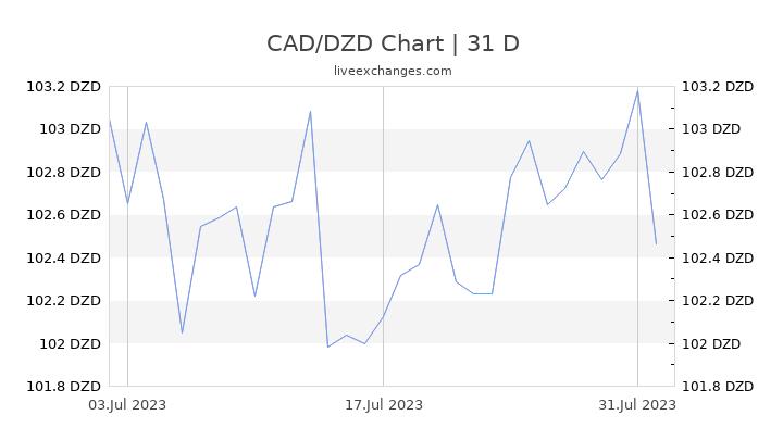 Canadian Dollar To Algerian Dinar
