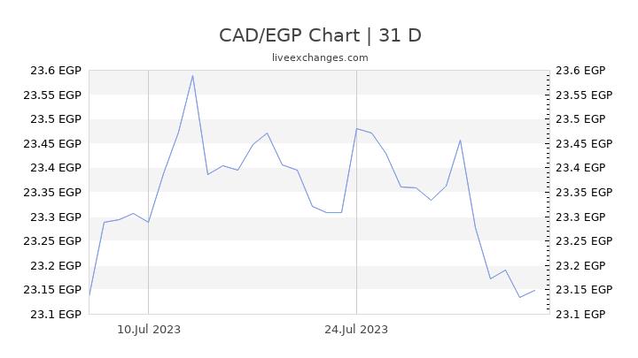 CAD/EGP Chart