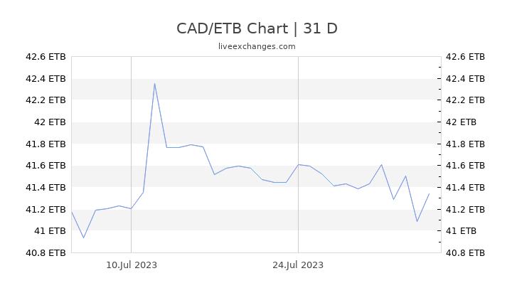 CAD/ETB Chart