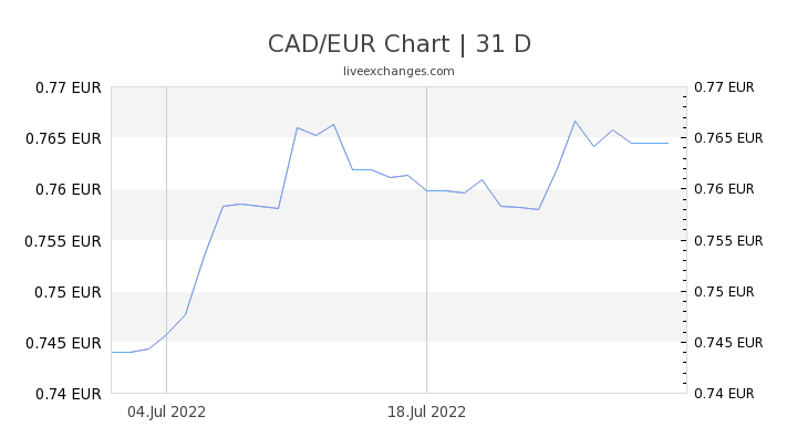 1 Cad To Eur Euro Exchange Rate How