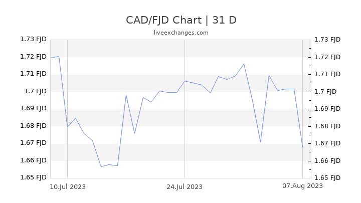 CAD/FJD Chart