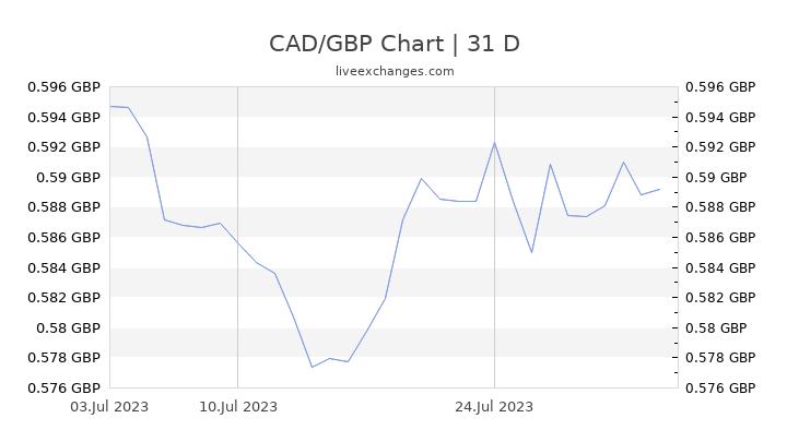 CAD/GBP Chart