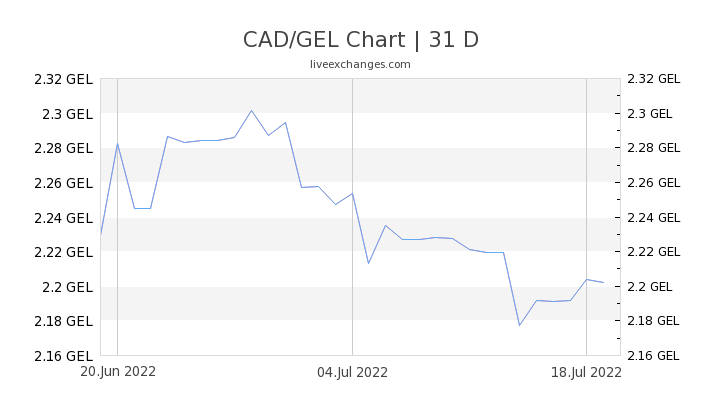 CAD/GEL Chart