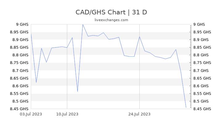 CAD/GHS Chart