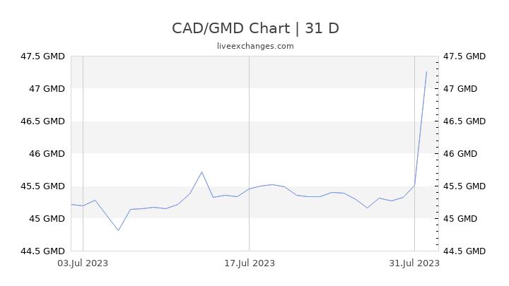 CAD/GMD Chart