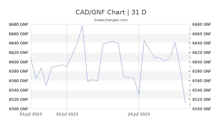 CAD/GNF Chart