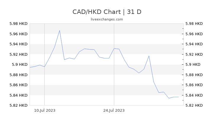 CAD/HKD Chart