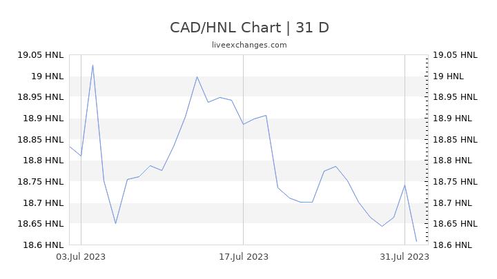 CAD/HNL Chart