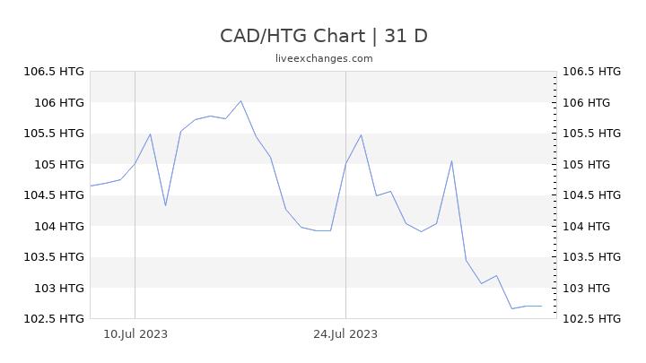 CAD/HTG Chart